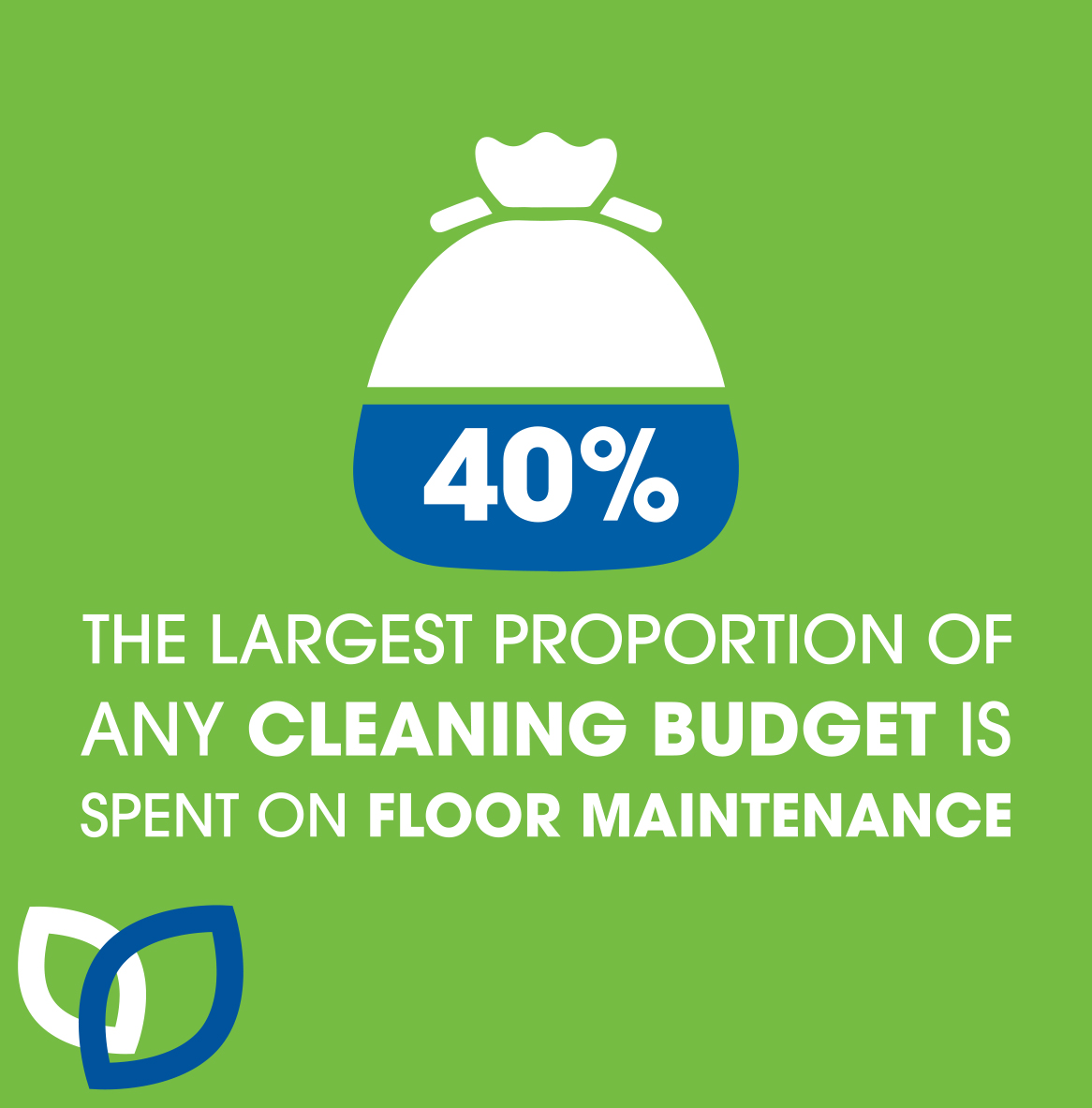 40% of cleaning budgets